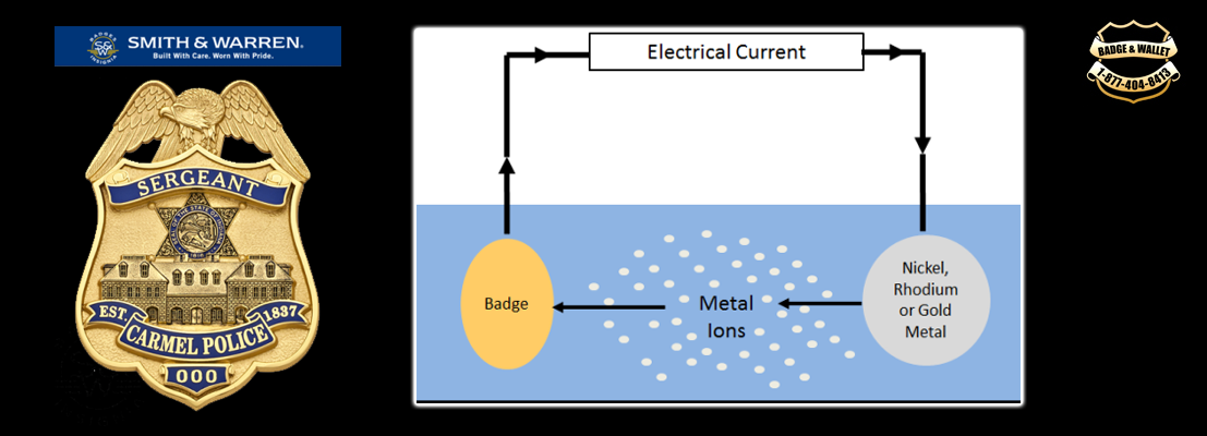 Diagram of electroplating process
